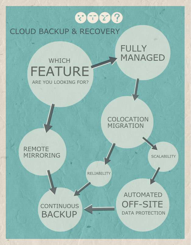 Cloud Backup & Recovery