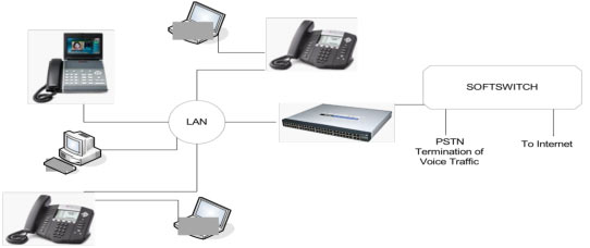 hosted pbx  cpe and network diagram   converged voice  amp  data    hosted pbx   cpe and network diagram